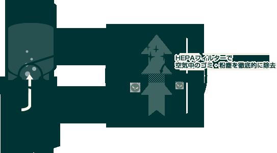 高性能「HEPA」フィルターの図